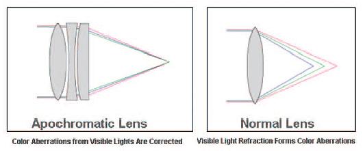 Апохроматична оптика